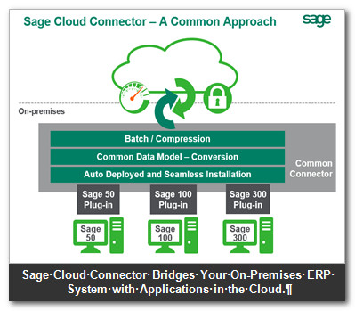 Sage Cloud Connector - A Common Approach