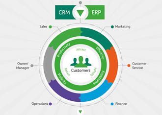 Sage CRM Integration to Sage ERP
